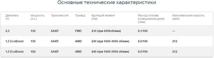 Форд Куга технические характеристики