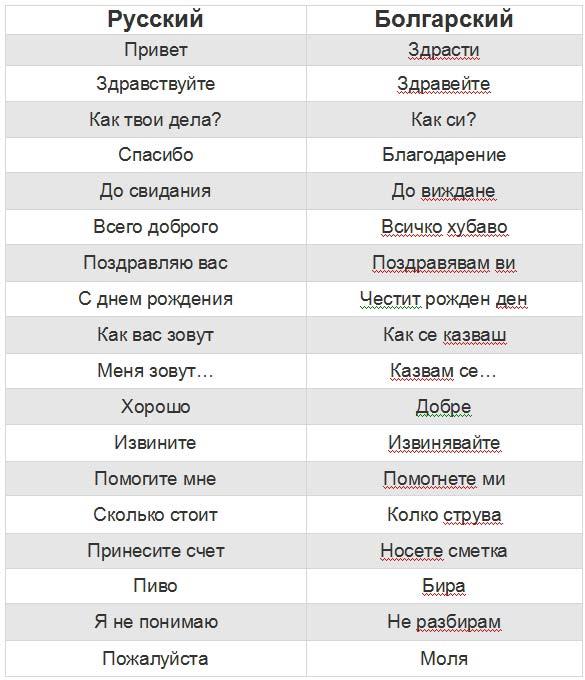 разговорник для Болгарии