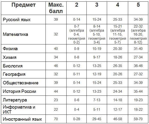 таблица баллов ОГЭ