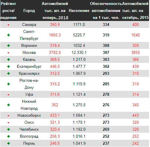 количество авто в России