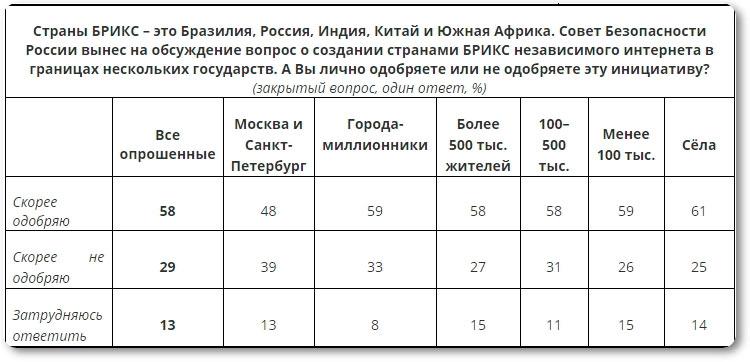 независимый интернет в России