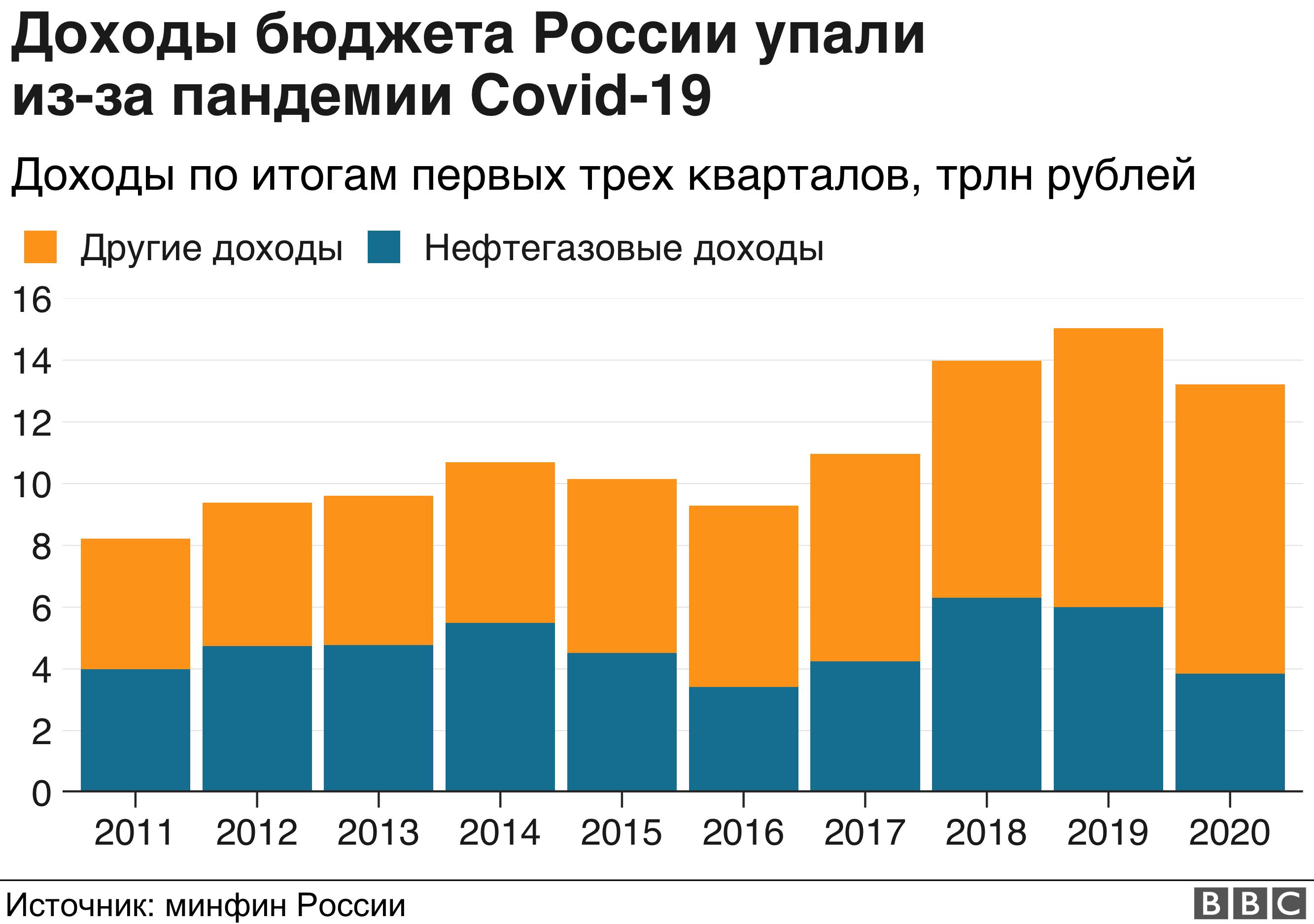 Экономика России 2021